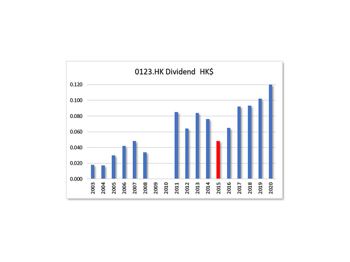 hkg:0123 test chart